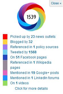 Altmetrics browser bookmarklet that will analyze the social media impact